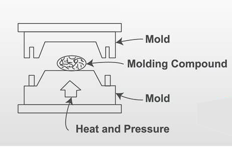 compression moulding process